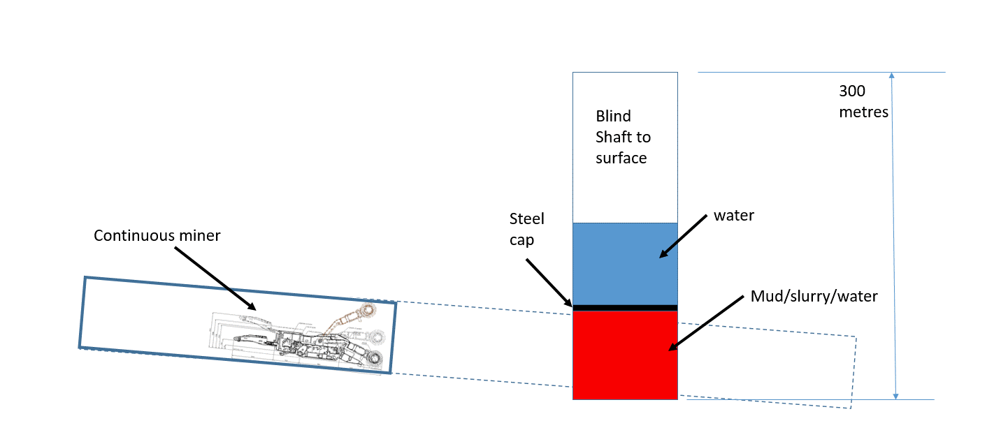 Diagram of location of shaft to continuous miner in relation to blind shaft to surface