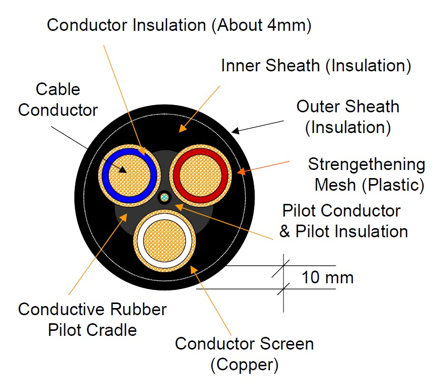 Handling And Management Of Surface Trailing Cables