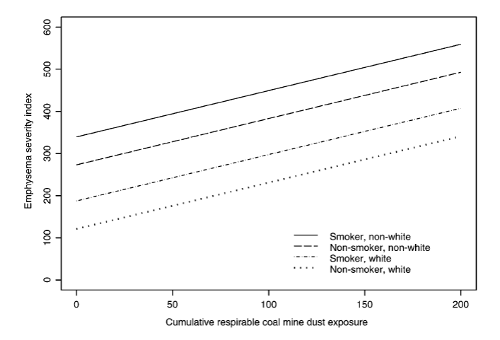 line chart showing Emphysema severity index on y axis vs Cumulative respirable coal mine dust exposure on x axis for smokers (white and non-white) and non-smokers (white and non-white)
